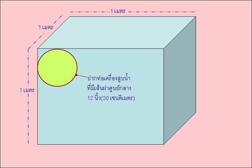 ... 0.07 ตารางเมตร (จากพื้นที่วงกลม = ¶ x r2 = 22/7 x .15 x .15 = 0.07  ตารางเมตร) หรือประมาณ 1 ใน 10 ของหน้าตัดของน้ำ 1 ลูกบาศก์เมตร  (ดังภาพข้างล่าง)